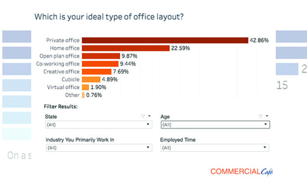 Privacy is Office Workers' Greatest Desire