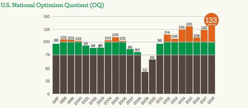 TRN WF Optimism Chart 1