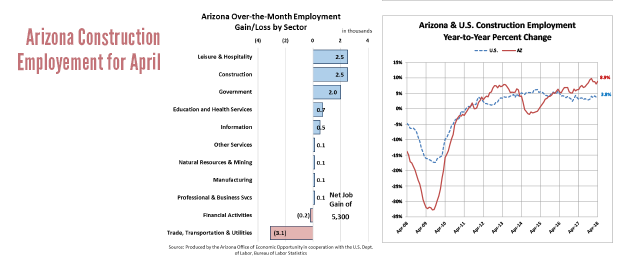 Ariz  Construction Gained 2,500 Jobs in April |