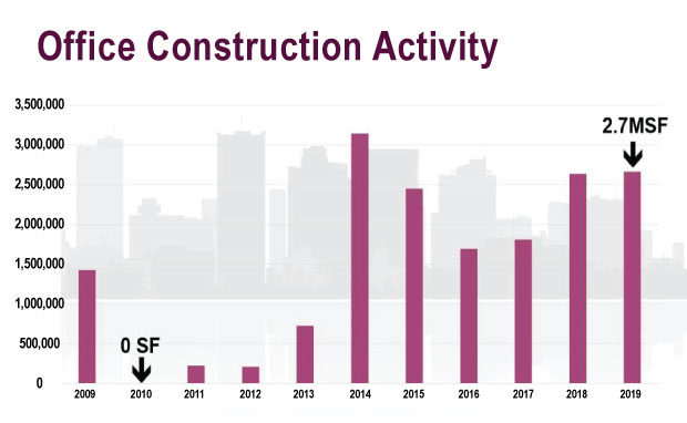 2019 Arizona Construction Volume to Hit $14.8B
