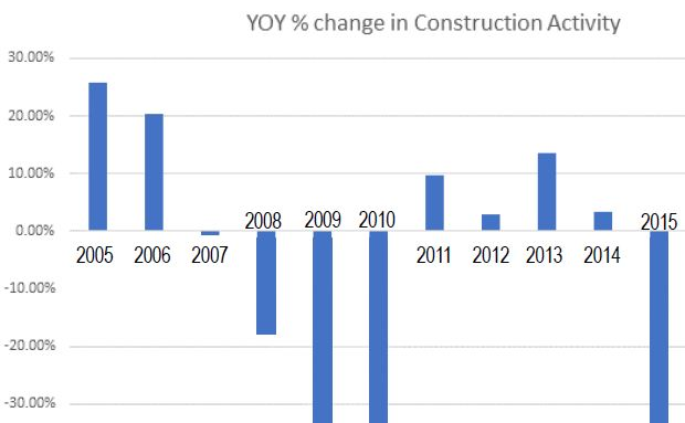 Market Conditions Driving Rise in Construction Costs